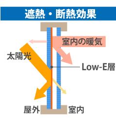 Low-Eガラスの遮熱・断熱効果図