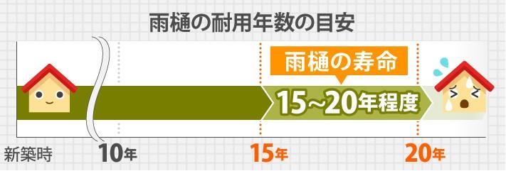 雨樋の寿命15~20年程度