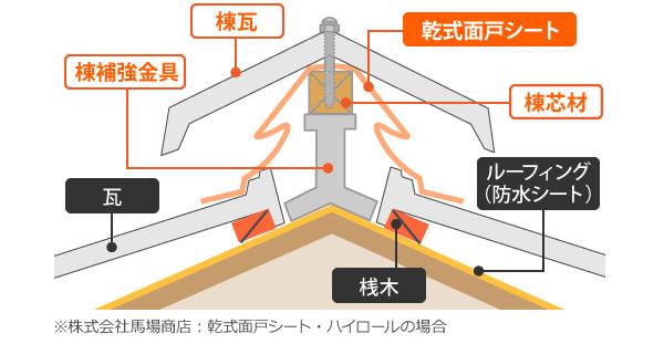 乾式工法の断面図
