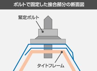 ボルトで固定した結合部分の断面図