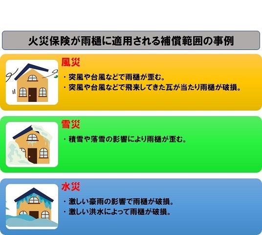 雨樋補修に適用される火災保険の適用範囲の事例