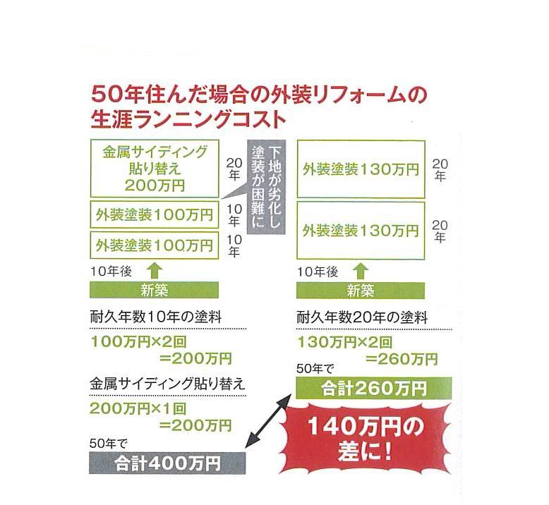 高性能塗料 リフォームランニングコスト