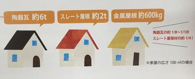 屋根材の重さ 比較