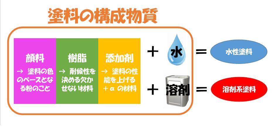 塗料の構成物質 水性塗料と溶剤系塗料の違い