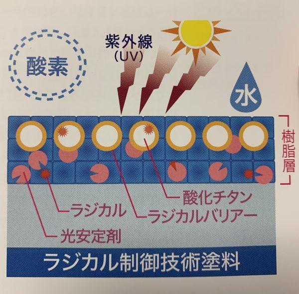 塗膜劣化 チョーキング(白亜化現象)防止 ラジカル制御塗料のメカニズム