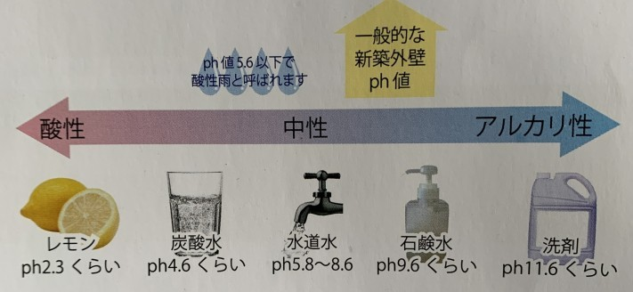 外壁材 ph値 酸性、中性、アルカリ性の関係性